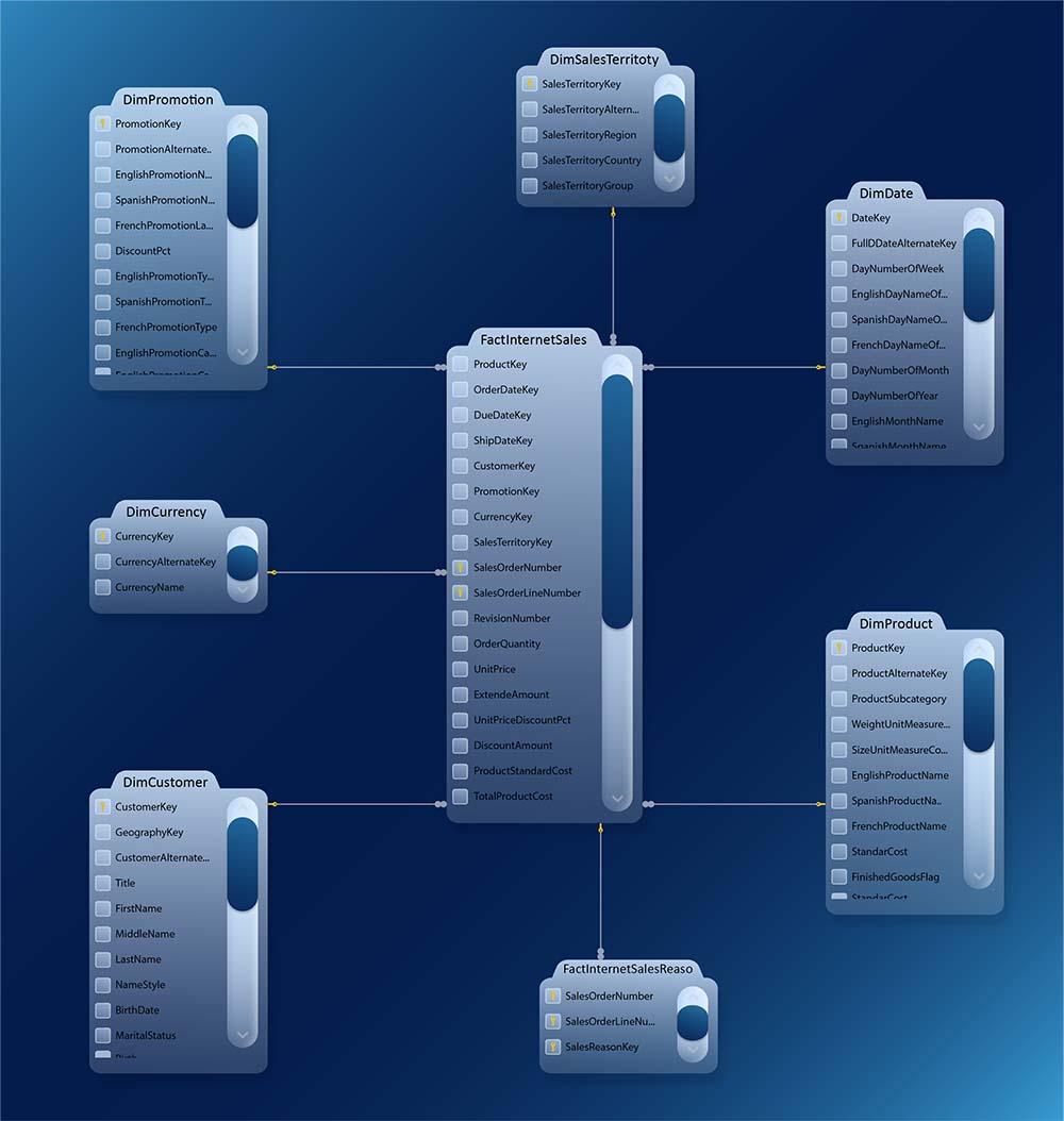 dimensional modeling database