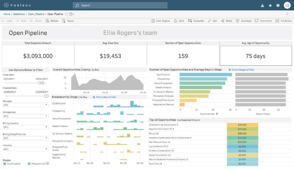tableau visualizations salesforce